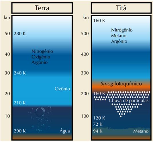 Esquema comparando o ciclo hidrológico da Terra com o ciclo do metano em Titã. Nele fica claro as diferenças e similaridades.